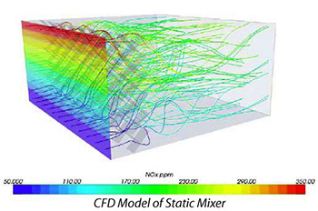 CFD Model Static Mixer